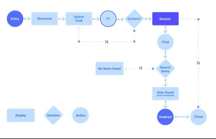 thiết lập hành trình của người truy cập halo Media